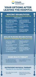 Trihealth Cincinnati My Chart Login Acute Rehab Vs Snf Trihealth Healthcare Rehabilitation