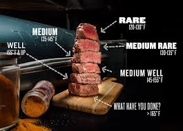 Steak Doneness Chart Steak Doneness Internal Temperatures Times Traeger Grills