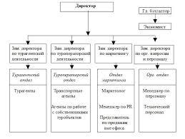 Образец раздаточного материала для дипломной работы Дипломный  Рекомендуемая организационная структура турфирмы