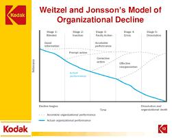 Case Presentation On Eastman Kodak Organizational Life Cycle