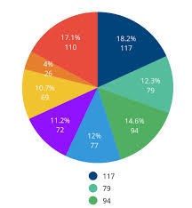 Pie Chart Swift 3 How To Set Different Values For Data And Legend Entries