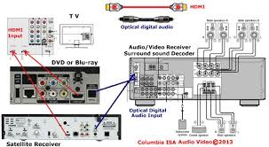 how to hookup setup surround sound on a dish satellite system hookup diagram dish satellite surround sound dvd surround video to tv blue is optical cable and red is hdmi cable connection
