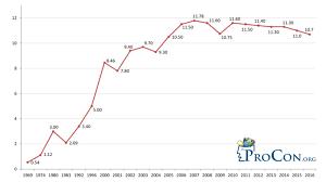 Us Undocumented Immigrant Population Estimates Immigration
