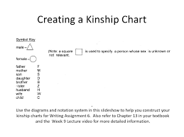 Anthropology Kinship Chart Creating A Kinship Chart