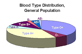 Blood Types In Human Populations Pie Chart Pie Chart Showing Frequency Of Different Blood Types Among