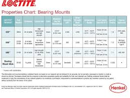 Loctite Usage Chart Loctite 37424 640 High Strength Sleeve Retainer Tube 6 Milliliter