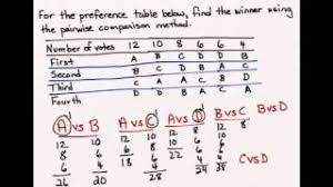 Survey Pairwise Comparison Method Of Voting Pakvim Net Hd
