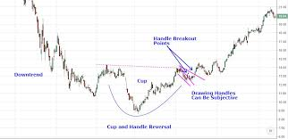 Cup And Handle Pattern Breakout