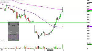 Rnn Stock Chart Rexahn Pharmaceuticals Inc Rnn Stock Chart Technical Analysis For 05 11 17