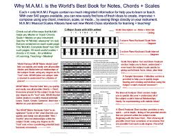 Guitar Octave Chords Chart Get Mami Over 500 More Music Scales Notes And Chords Chart