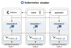 Kubernetes Logs Analysis With Elassandra Fluent Bit And Kibana
