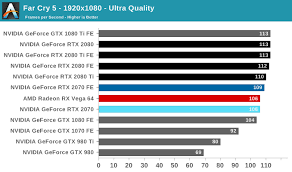 Rtx Index Chart Far Cry 5 The Nvidia Geforce Rtx 2070 Founders Edition