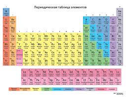 Have you ever needed a Russian periodic table? After all ...