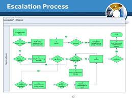 Escalation Chart Format Www Bedowntowndaytona Com