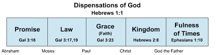 Dispensation Of Grace Chart Dispen Say What
