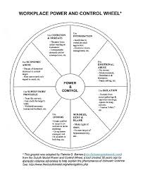 workplace power and control wheel when the abuser goes to work  workplace power and control wheel when the abuser goes to work