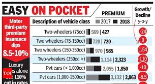 Motor Covers Become 20 Cheaper Times Of India