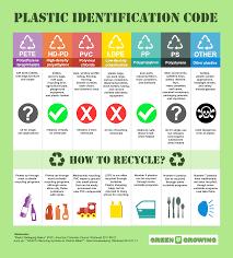 Plastic Identification Code Chart Plastic Identification Code Chart Prosvsgijoes Org