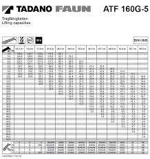 Load Chart Crane 25 Ton Kato Tadano 160 Ton Rt Load Chart Tadano Tr250m Load Chart
