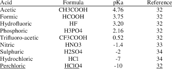 Acids Formulae And Pka Values Download Table
