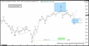 Dow Mini Futures Chart Dow Jones Futures Elliott Wave View Reacting Higher From