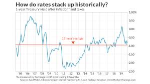 Fed Interest Rate History Chart Short Term Interest Rates Are Actually Higher Now Than