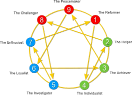 Are There Any Correlations Between Enneagram And Mbti Quora