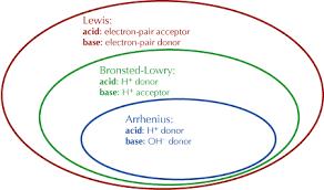 Acid And Base Venn Diagram Acids And Bases Unit Homework