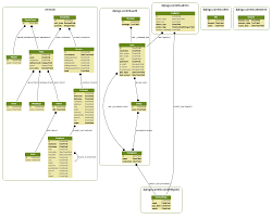 Using Django Extensions To Visualize The Database Diagram In