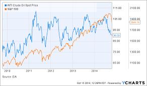 Dow Plummets As Oil Price Decline Spills Into Stock Market