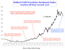 Gold And Silver Sentiment The Deviant Investor