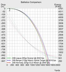 Bullet Psi Chart 300 Prc Ballistics And Comparisons Gununiversity Com