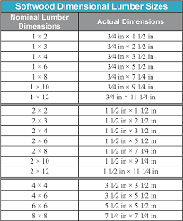 5 4 Lumber Dimensions Woodworking