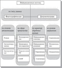 Персональный сайт Проектирование информационных систем  image 57 Структурный подход к проектированию информационных систем