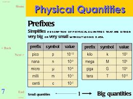 standard form physics physics form 4 chapter1 slides