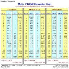 Measurement Chart Liters 29 Inquisitive Convert Quarts To Liters Chart