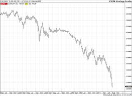 Eur Chf Parity Was The Once Unthinkable On The Horizon