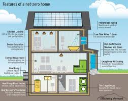 net zero home design