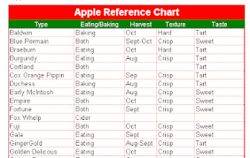 The Order Of Things Resource Apple Chart