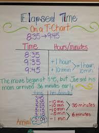 Strategies For Elapsed Time Math Coachs Corner