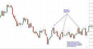 Amzn Candlestick Chart Bearish Engulfing Pattern Definition And Tactics