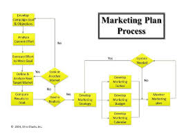 Marketing Process Flow Chart Docshare Tips