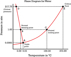 Freezing Temperature Physical Chemistry Effect Of Pressure On The Freezing Temperature