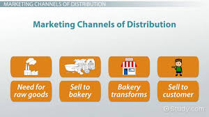 Marketing Channels Marketing Channels Of Distribution In The Hospitality Tourism Industry
