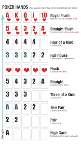 Card Chart Poker A Poker Puzzle Alaricstephen Com