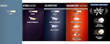 2013 Prius Bulb Chart Sylvania Bulb Chart Top Car Reviews 2020