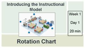 System 44 Powerpoint Model Rotation Chart