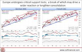 The Amazing Chart Guide To Global Stock Market Germany