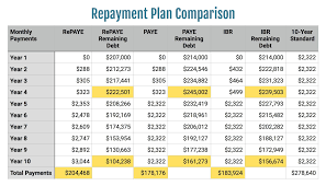 Ibr Repayment Chart Thinking About Switching From Repaye While In Pslf Think