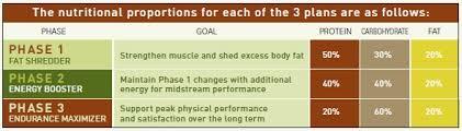 p90x nutrition plan calculator